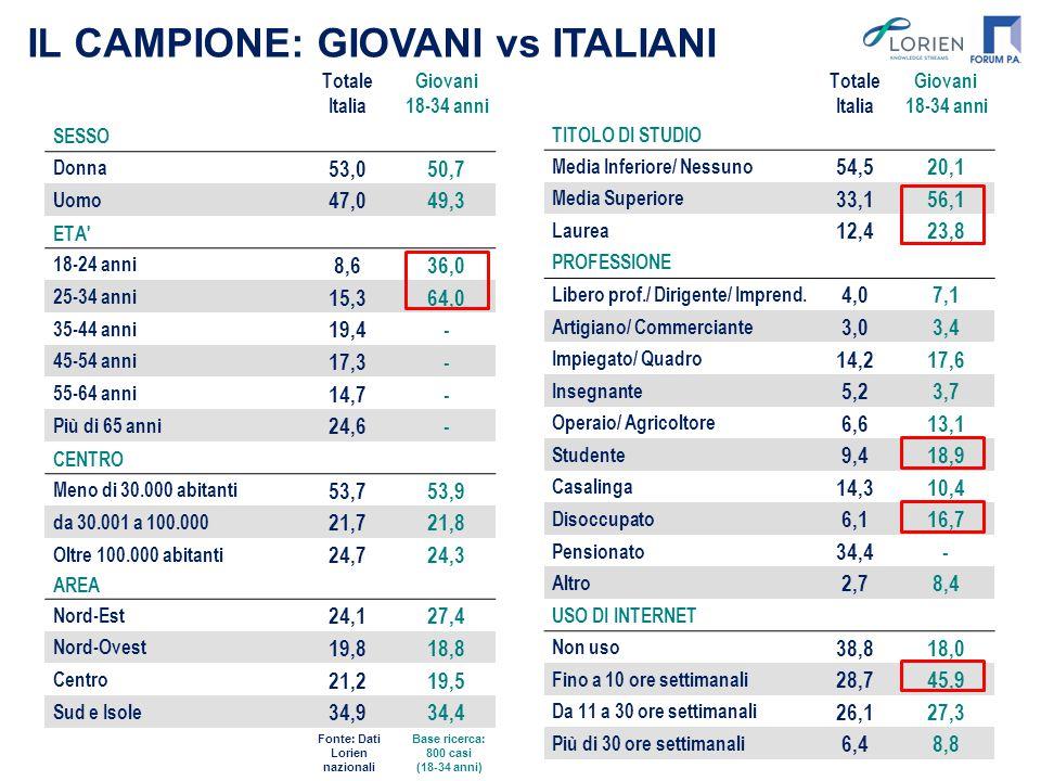 IL CAMPIONE: GIOVANI vs ITALIANI Totale Italia Giovani 18-34 anni SESSO Donna 53,050,7 Uomo 47,049,3 ETA' 18-24 anni 8,636,0 25-34 anni 15,364,0 35-44