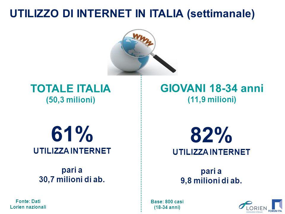 UTILIZZO DI INTERNET IN ITALIA (settimanale) 61% UTILIZZA INTERNET pari a 30,7 milioni di ab. TOTALE ITALIA (50,3 milioni) GIOVANI 18-34 anni (11,9 mi