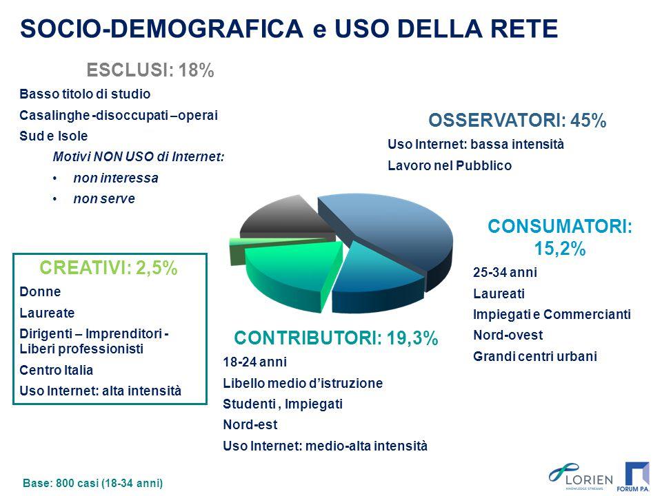 ESCLUSI: 18% Basso titolo di studio Casalinghe -disoccupati –operai Sud e Isole Motivi NON USO di Internet: non interessa non serve SOCIO-DEMOGRAFICA e USO DELLA RETE CREATIVI: 2,5% Donne Laureate Dirigenti – Imprenditori - Liberi professionisti Centro Italia Uso Internet: alta intensità CONTRIBUTORI: 19,3% 18-24 anni Libello medio d'istruzione Studenti, Impiegati Nord-est Uso Internet: medio-alta intensità CONSUMATORI: 15,2% 25-34 anni Laureati Impiegati e Commercianti Nord-ovest Grandi centri urbani OSSERVATORI: 45% Uso Internet: bassa intensità Lavoro nel Pubblico Base: 800 casi (18-34 anni)