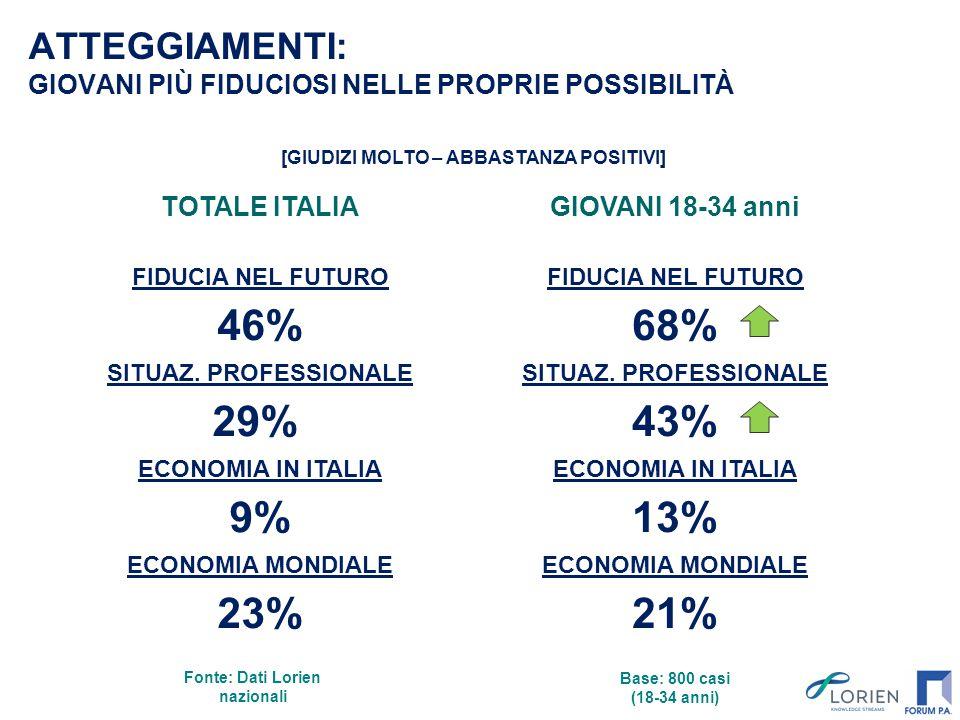 ATTEGGIAMENTI: GIOVANI PIÙ FIDUCIOSI NELLE PROPRIE POSSIBILITÀ Base: 800 casi (18-34 anni) TOTALE ITALIA FIDUCIA NEL FUTURO 46% SITUAZ. PROFESSIONALE