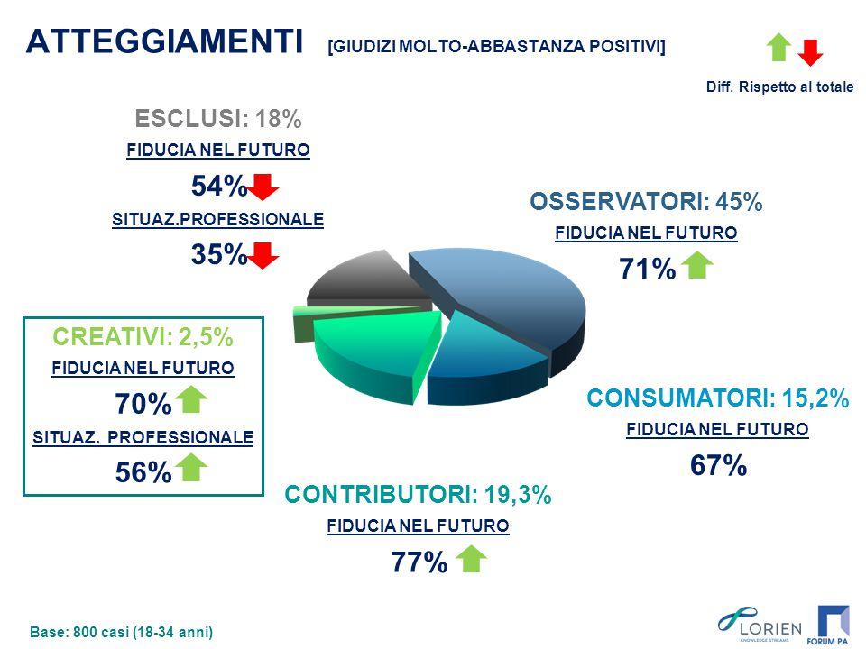 ESCLUSI: 18% FIDUCIA NEL FUTURO 54% SITUAZ.PROFESSIONALE 35% CREATIVI: 2,5% FIDUCIA NEL FUTURO 70% SITUAZ. PROFESSIONALE 56% ATTEGGIAMENTI [GIUDIZI MO