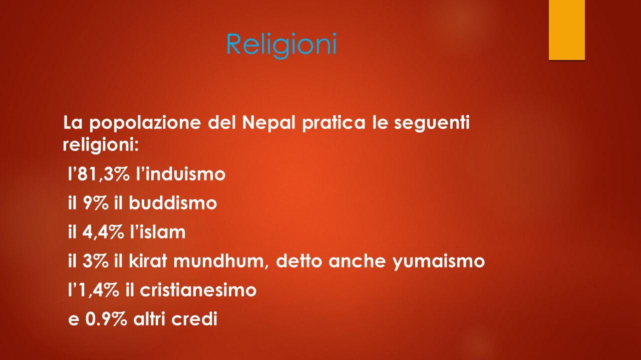 Religioni La popolazione del Nepal pratica le seguenti religioni: l'81,3% l'induismo il 9% il buddismo il 4,4% l'islam il 3% il kirat mundhum, detto anche yumaismo l'1,4% il cristianesimo e 0.9% altri credi