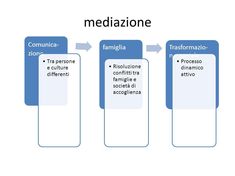 mediazione Comunica- zione Tra persone e culture differenti famiglia Risoluzione conflitti tra famiglie e società di accoglienza Trasformazio- ne sociale Processo dinamico attivo