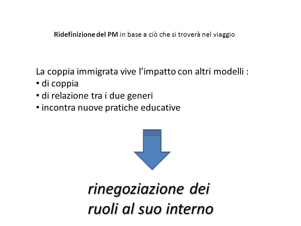 Ridefinizione del PM in base a ciò che si troverà nel viaggio La coppia immigrata vive l'impatto con altri modelli : di coppia di relazione tra i due generi incontra nuove pratiche educative rinegoziazione dei ruoli al suo interno