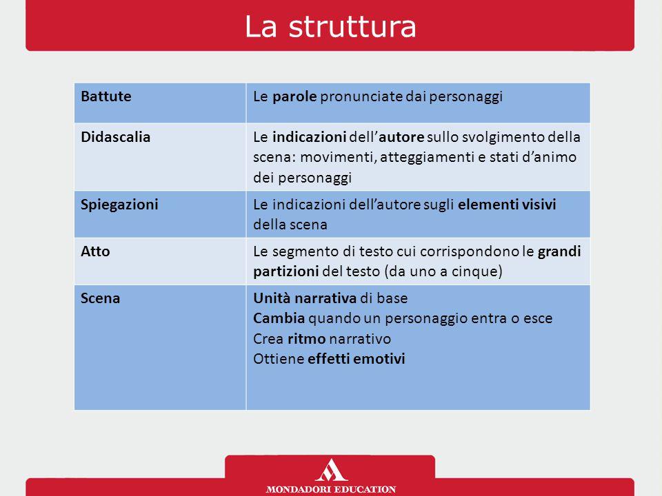La struttura BattuteLe parole pronunciate dai personaggi Didascalia Le indicazioni dell'autore sullo svolgimento della scena: movimenti, atteggiamenti