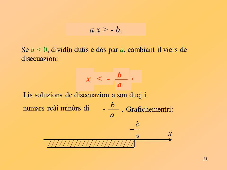 21 Se a < 0, dividìn dutis e dôs par a, cambiant il viers de disecuazion: a x > - b. a x a < b a -.. < b a -No x Lis soluzions de disecuazion a son du