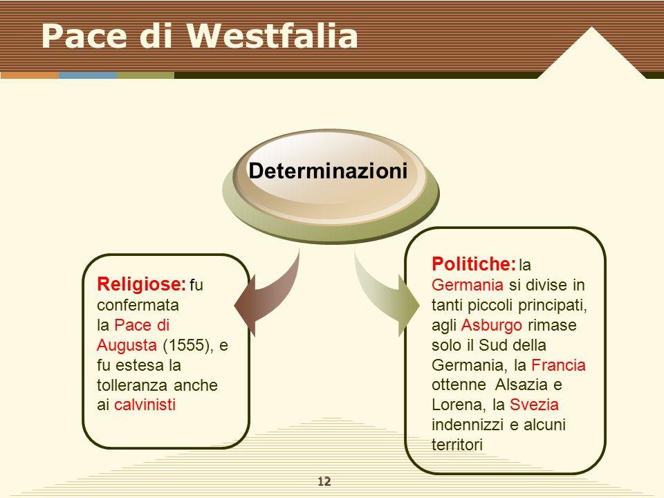 Pace di Westfalia Religiose: fu confermata la Pace di Augusta (1555), e fu estesa la tolleranza anche ai calvinisti Determinazioni Politiche: la Germa