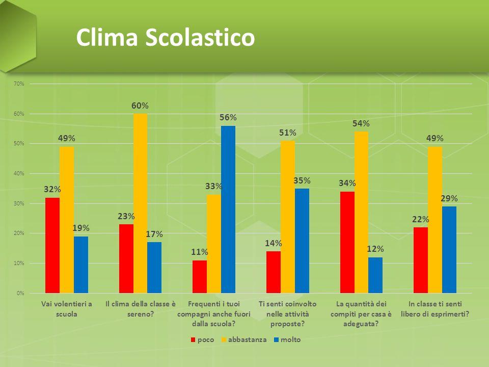 Clima Scolastico