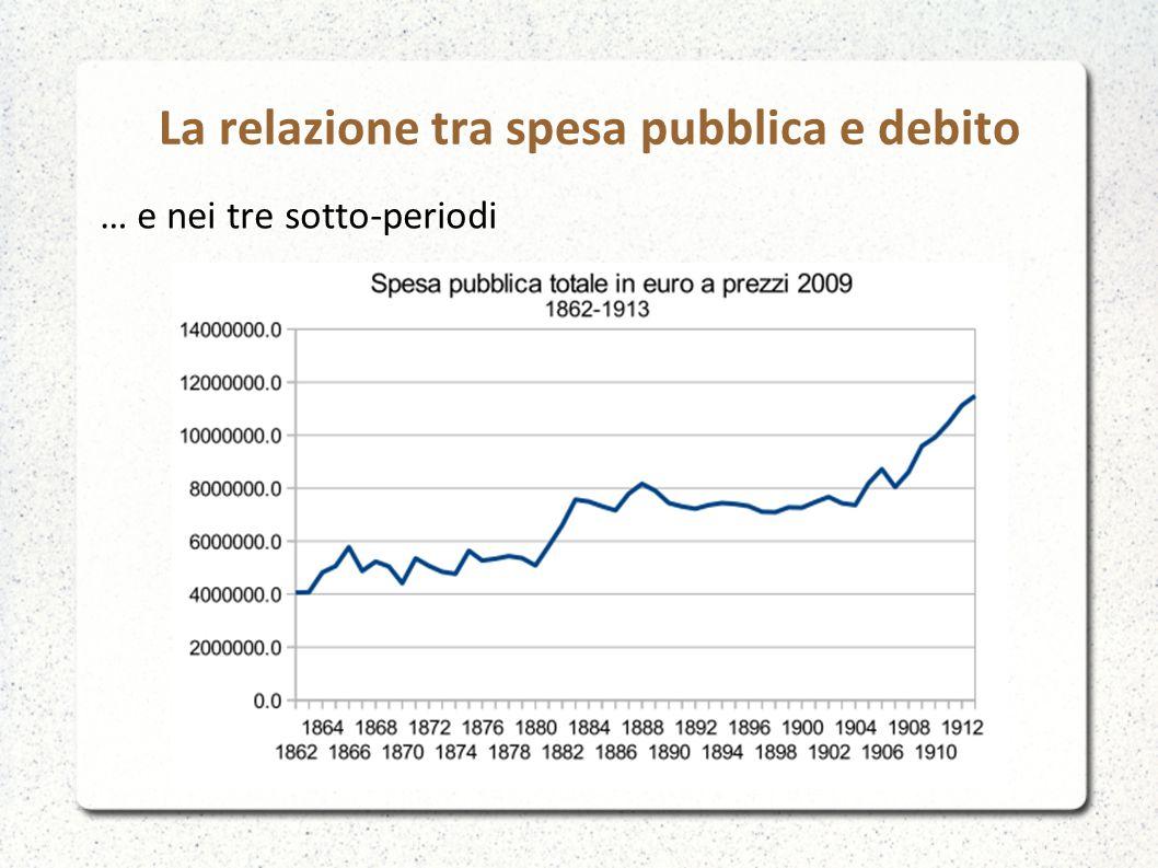 La relazione tra spesa pubblica e debito … e nei tre sotto-periodi