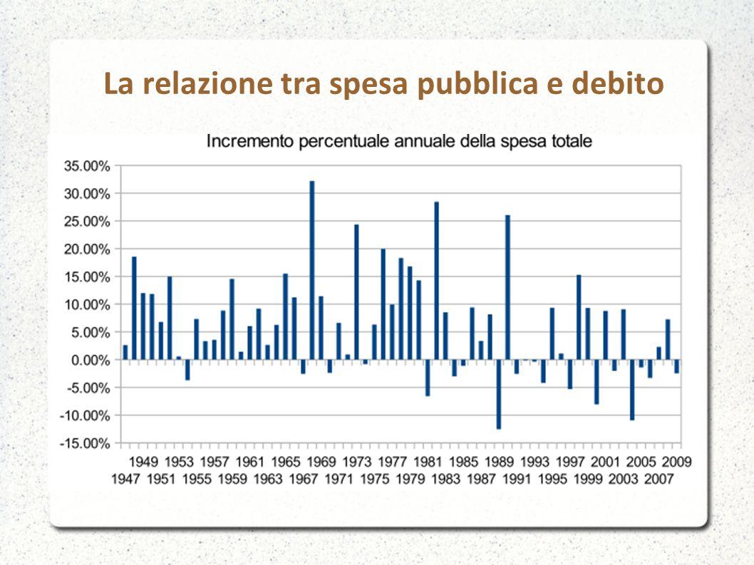 La relazione tra spesa pubblica e debito