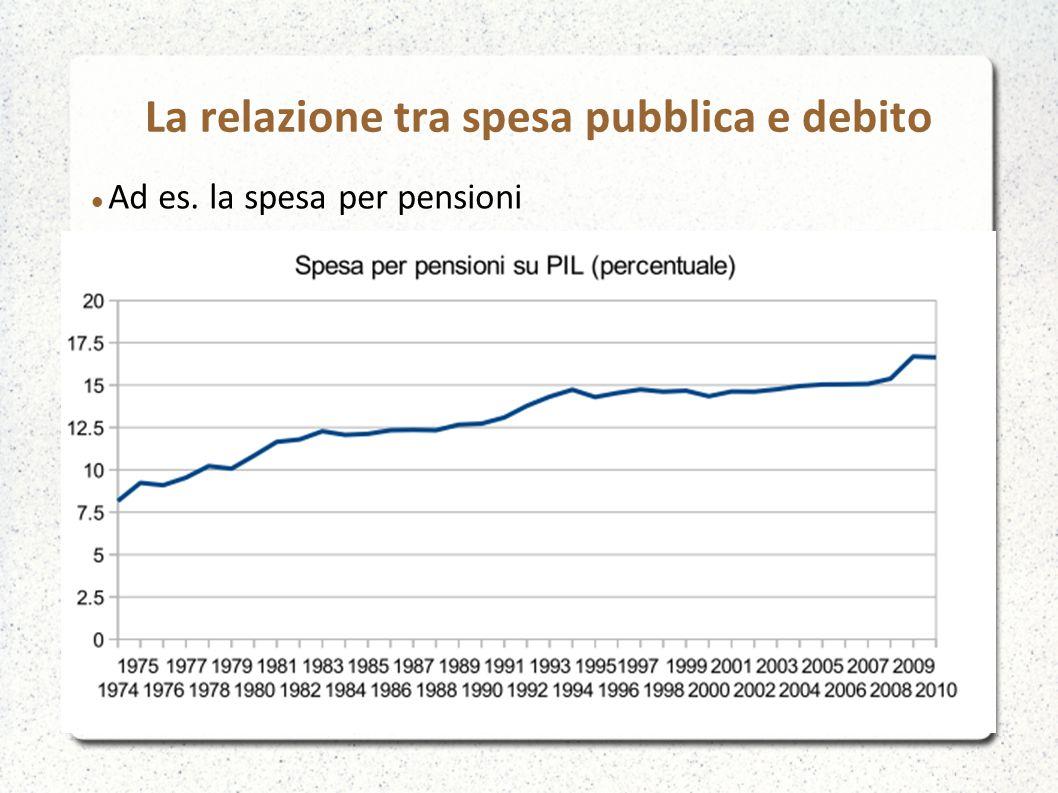 La relazione tra spesa pubblica e debito Ad es. la spesa per pensioni
