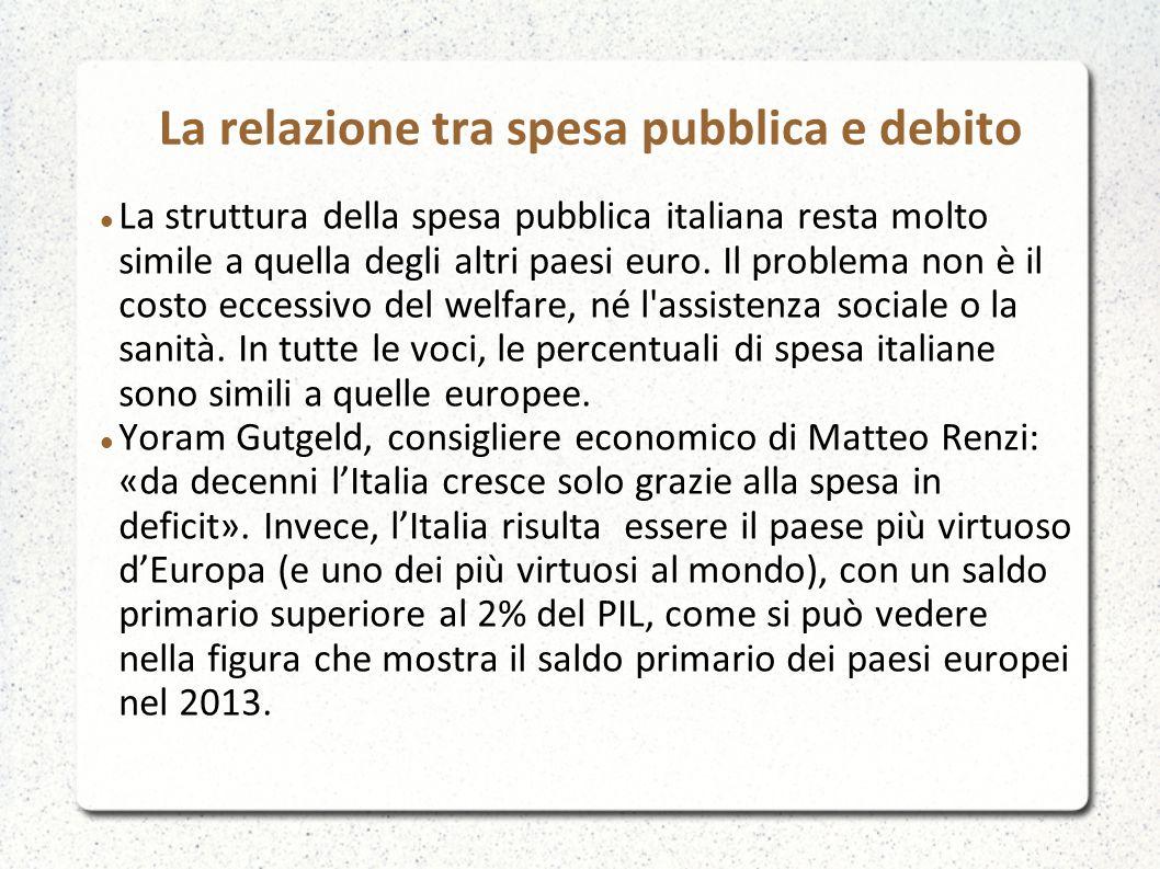 La relazione tra spesa pubblica e debito La struttura della spesa pubblica italiana resta molto simile a quella degli altri paesi euro. Il problema no
