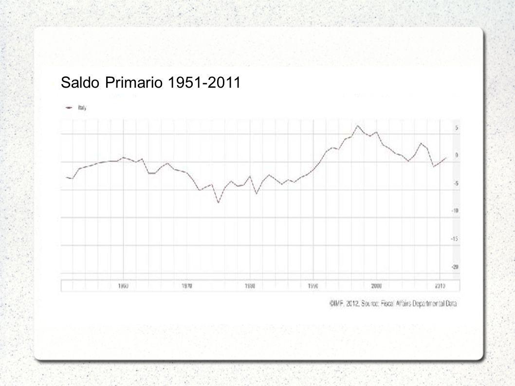 Saldo Primario 1951-2011