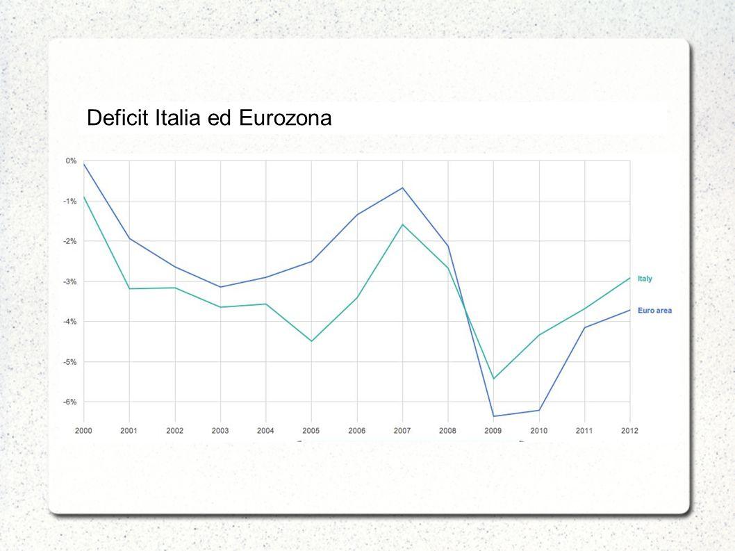 Deficit Italia ed Eurozona