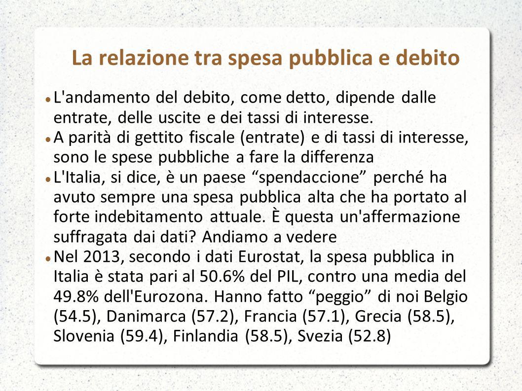 La relazione tra spesa pubblica e debito L'andamento del debito, come detto, dipende dalle entrate, delle uscite e dei tassi di interesse. A parità di