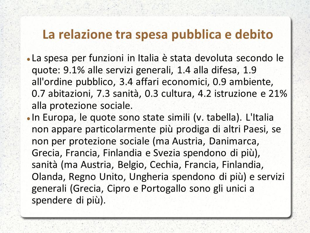 La relazione tra spesa pubblica e debito La spesa per funzioni in Italia è stata devoluta secondo le quote: 9.1% alle servizi generali, 1.4 alla difes