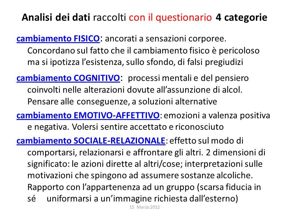 Analisi dei dati raccolti con il questionario 4 categorie cambiamento FISICO cambiamento FISICO : ancorati a sensazioni corporee.