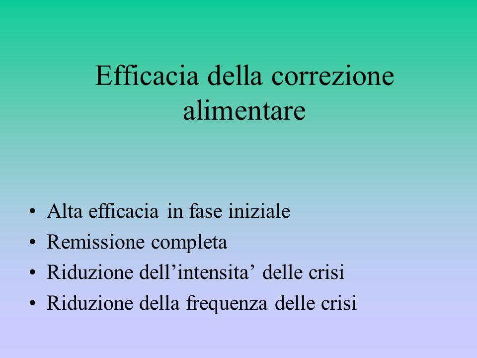 Efficacia della correzione alimentare Alta efficacia in fase iniziale Remissione completa Riduzione dell'intensita' delle crisi Riduzione della frequenza delle crisi