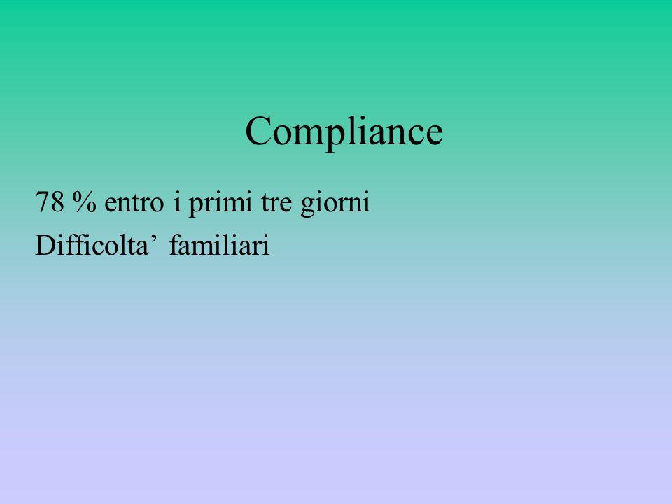 Compliance 78 % entro i primi tre giorni Difficolta' familiari