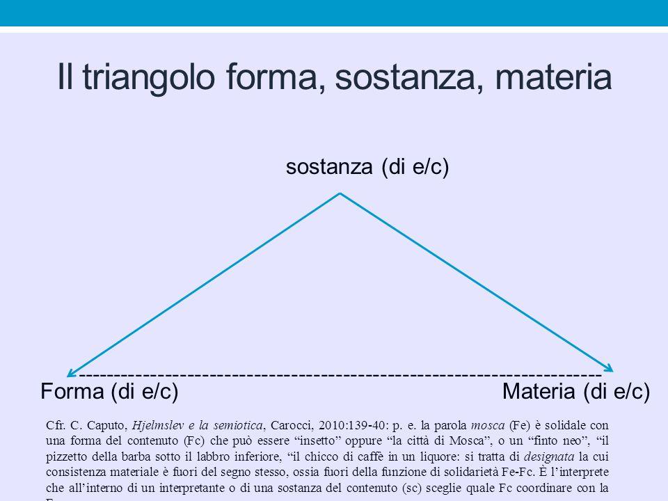Il triangolo forma, sostanza, materia sostanza (di e/c) Forma (di e/c) Materia (di e/c) --------------------------------------------------------------