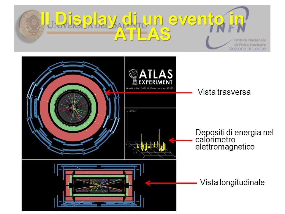 Il Display di un evento in ATLAS Vista trasversa Vista longitudinale Depositi di energia nel calorimetro elettromagnetico
