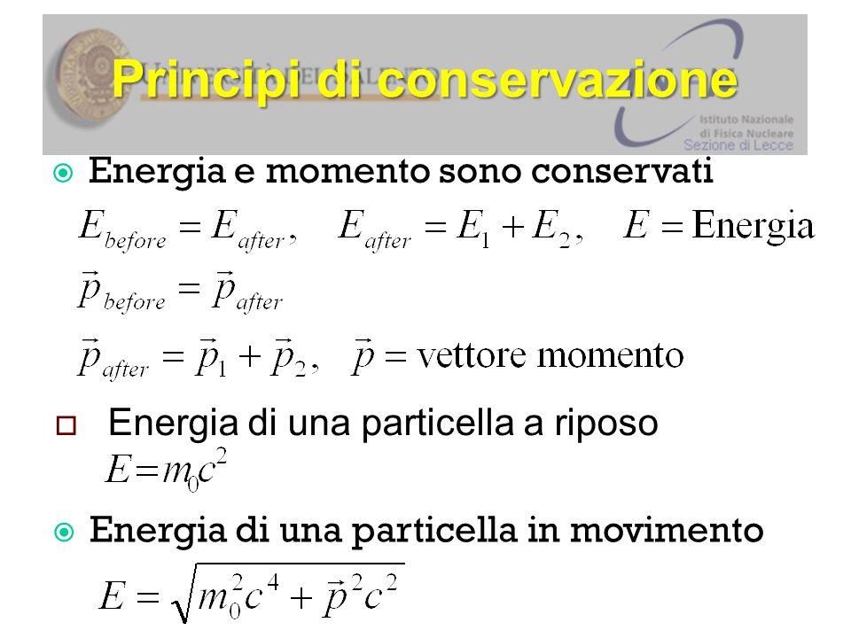 Principi di conservazione  Energia di una particella a riposo  Energia di una particella in movimento  Energia e momento sono conservati