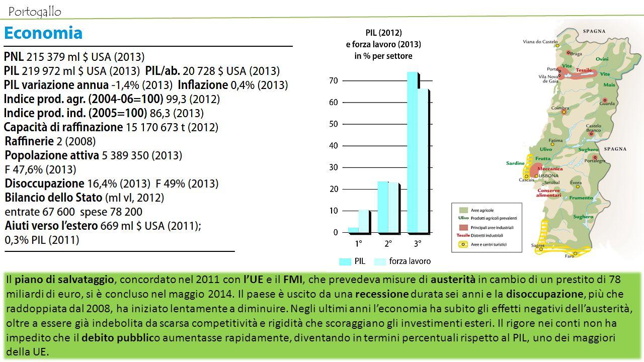 Portogallo Il piano di salvataggio, concordato nel 2011 con l'UE e il FMI, che prevedeva misure di austerità in cambio di un prestito di 78 miliardi d