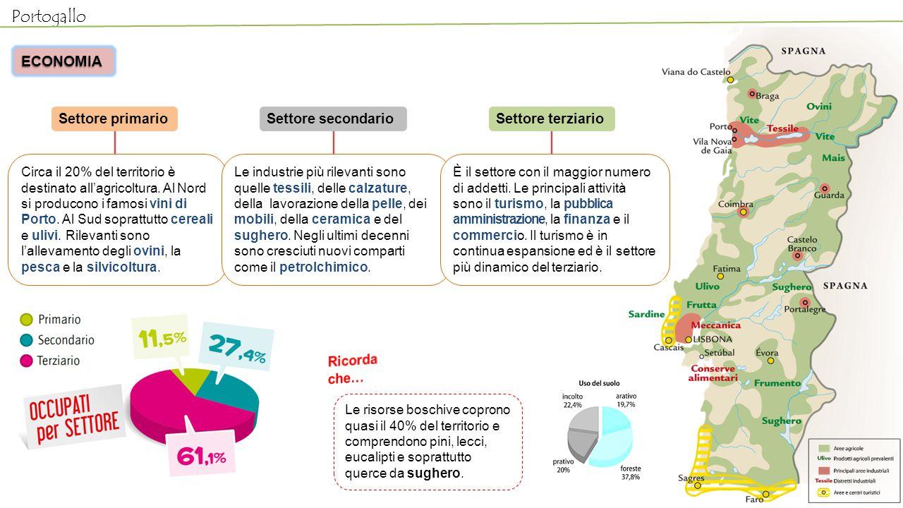 Portogallo Le risorse boschive coprono quasi il 40% del territorio e comprendono pini, lecci, eucalipti e soprattutto querce da sughero. ECONOMIA Sett
