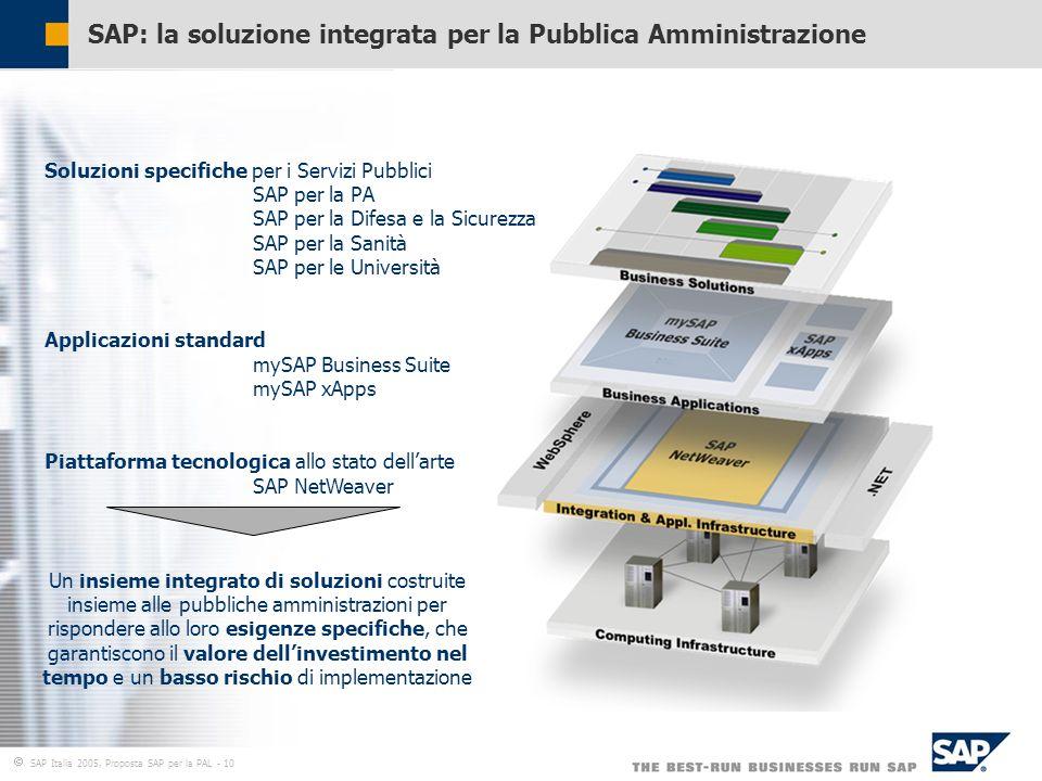  SAP Italia 2005, Proposta SAP per la PAL - 10 SAP: la soluzione integrata per la Pubblica Amministrazione Soluzioni specifiche per i Servizi Pubblici SAP per la PA SAP per la Difesa e la Sicurezza SAP per la Sanità SAP per le Università Applicazioni standard mySAP Business Suite mySAP xApps Piattaforma tecnologica allo stato dell'arte SAP NetWeaver Un insieme integrato di soluzioni costruite insieme alle pubbliche amministrazioni per rispondere allo loro esigenze specifiche, che garantiscono il valore dell'investimento nel tempo e un basso rischio di implementazione