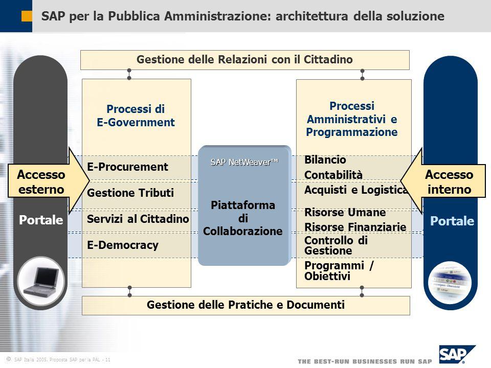  SAP Italia 2005, Proposta SAP per la PAL - 11 SAP per la Pubblica Amministrazione: architettura della soluzione Gestione delle Relazioni con il Cittadino Processi Amministrativi e Programmazione Processi di E-Government E-Procurement Gestione Tributi Servizi al Cittadino E-Democracy Bilancio Contabilità Acquisti e Logistica Risorse Umane Risorse Finanziarie Controllo di Gestione Programmi / Obiettivi Gestione delle Pratiche e Documenti Portale Accesso esterno Accesso interno DB and OS Abstraction SAP NetWeaver™ Piattaforma di Collaborazione