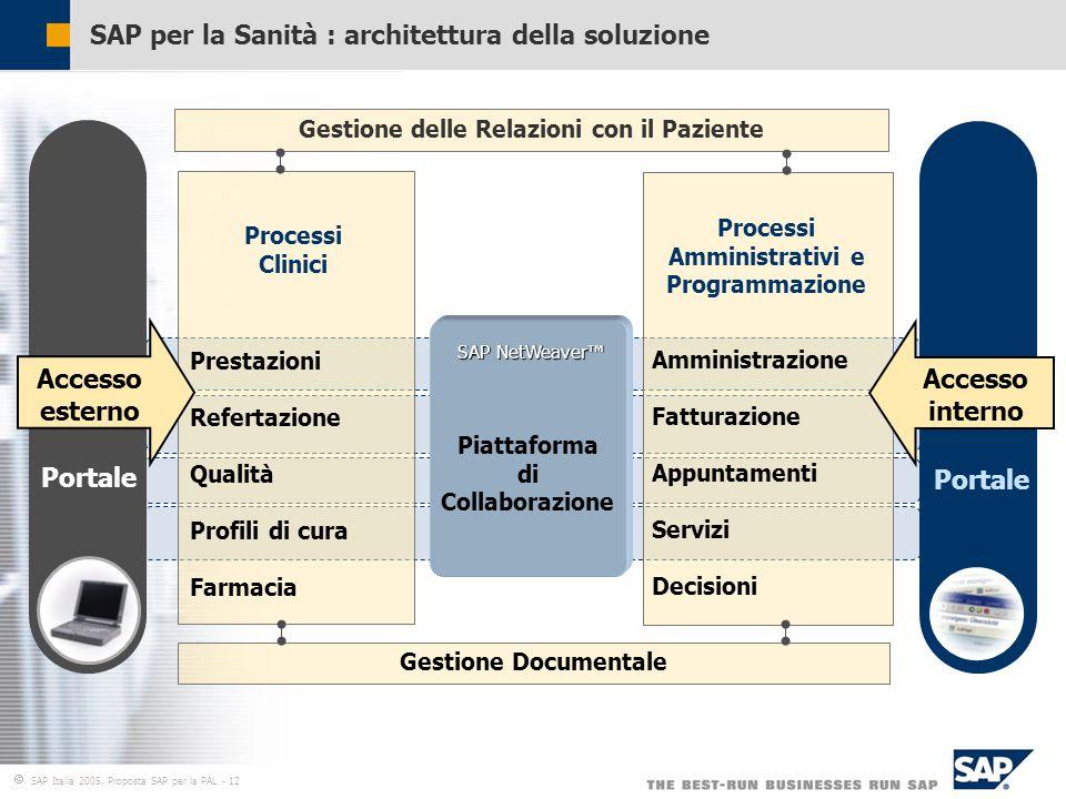  SAP Italia 2005, Proposta SAP per la PAL - 12 SAP per la Sanità : architettura della soluzione Gestione delle Relazioni con il Paziente Processi Clinici Processi Amministrativi e Programmazione Amministrazione Fatturazione Appuntamenti Servizi Decisioni Gestione Documentale Portale Accesso esterno Accesso interno DB and OS Abstraction SAP NetWeaver™ Piattaforma di Collaborazione Prestazioni Refertazione Qualità Profili di cura Farmacia