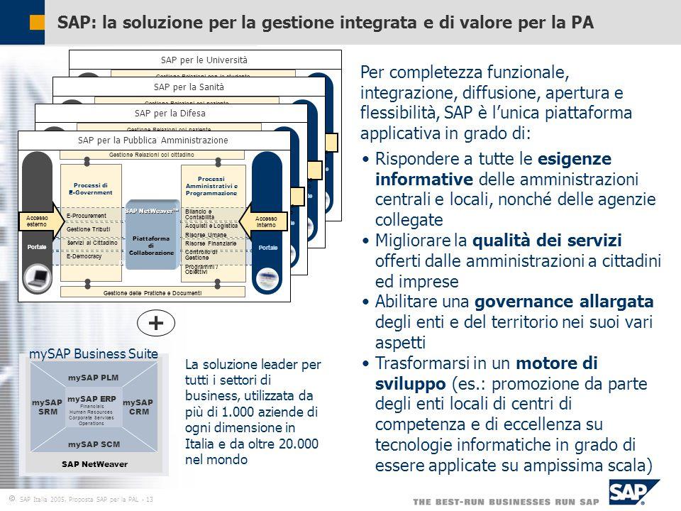  SAP Italia 2005, Proposta SAP per la PAL - 13 SAP: la soluzione per la gestione integrata e di valore per la PA Gestione Relazioni con lo studente Processi Amministrativi e Programmazione Processi di E-Government E-Procurement Gestione Tributi Servizi al Cittadino E-Democracy Bilancio Contabilità Acquisti e Logistica Risorse Umane Risorse Finanziarie Controllo di Gestione Programmi / Obiettivi Gestione delle Pratiche e Documenti Portale Accesso esterno Accesso interno DB and OS Abstraction SAP NetWeaver™ Piattaforma di Collaborazione SAP per le Università Gestione Relazioni col paziente Processi Amministrativi e Programmazione Processi di E-Government E-Procurement Gestione Tributi Servizi al Cittadino E-Democracy Bilancio Contabilità Acquisti e Logistica Risorse Umane Risorse Finanziarie Controllo di Gestione Programmi / Obiettivi Gestione delle Pratiche e Documenti Portale Accesso esterno Accesso interno DB and OS Abstraction SAP NetWeaver™ Piattaforma di Collaborazione SAP per la Sanità Gestione Relazioni col paziente Processi Amministrativi e Programmazione Processi di E-Government E-Procurement Gestione Tributi Servizi al Cittadino E-Democracy Bilancio Contabilità Acquisti e Logistica Risorse Umane Risorse Finanziarie Controllo di Gestione Programmi / Obiettivi Gestione delle Pratiche e Documenti Portale Accesso esterno Accesso interno DB and OS Abstraction SAP NetWeaver™ Piattaforma di Collaborazione SAP per la Difesa Gestione Relazioni col cittadino Processi Amministrativi e Programmazione Processi di E-Government E-Procurement Gestione Tributi Servizi al Cittadino E-Democracy Bilancio e Contabilità Acquisti e Logistica Risorse Umane Risorse Finanziarie Controllo di Gestione Programmi / Obiettivi Gestione delle Pratiche e Documenti Portale Accesso esterno Accesso interno DB and OS Abstraction SAP NetWeaver™ Piattaforma di Collaborazione SAP per la Pubblica Amministrazione Per completezza funzionale, integrazione, diffusione, apertura e flessibilità, SAP è l'