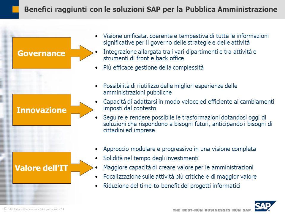  SAP Italia 2005, Proposta SAP per la PAL - 14 Benefici raggiunti con le soluzioni SAP per la Pubblica Amministrazione Governance Innovazione Valore dell'IT Visione unificata, coerente e tempestiva di tutte le informazioni significative per il governo delle strategie e delle attività Integrazione allargata tra i vari dipartimenti e tra attività e strumenti di front e back office Più efficace gestione della complessità Possibilità di riutilizzo delle migliori esperienze delle amministrazioni pubbliche Capacità di adattarsi in modo veloce ed efficiente ai cambiamenti imposti dal contesto Seguire e rendere possibile le trasformazioni dotandosi oggi di soluzioni che rispondono a bisogni futuri, anticipando i bisogni di cittadini ed imprese Approccio modulare e progressivo in una visione completa Solidità nel tempo degli investimenti Maggiore capacità di creare valore per le amministrazioni Focalizzazione sulle attività più critiche e di maggior valore Riduzione del time-to-benefit dei progetti informatici