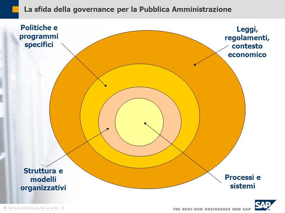  SAP Italia 2005, Proposta SAP per la PAL - 15 La sfida della governance per la Pubblica Amministrazione Processi e sistemi Politiche e programmi specifici Struttura e modelli organizzativi Leggi, regolamenti, contesto economico