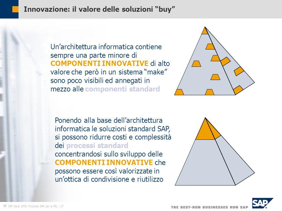  SAP Italia 2005, Proposta SAP per la PAL - 17 Innovazione: il valore delle soluzioni buy Un'architettura informatica contiene sempre una parte minore di COMPONENTI INNOVATIVE di alto valore che però in un sistema make sono poco visibili ed annegati in mezzo alle componenti standard Ponendo alla base dell'architettura informatica le soluzioni standard SAP, si possono ridurre costi e complessità dei processi standard concentrandosi sullo sviluppo delle COMPONENTI INNOVATIVE che possono essere così valorizzate in un'ottica di condivisione e riutilizzo