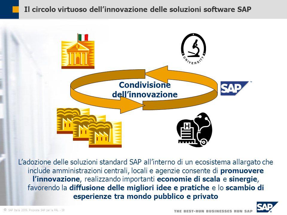  SAP Italia 2005, Proposta SAP per la PAL - 18 Il circolo virtuoso dell'innovazione delle soluzioni software SAP Condivisione dell'innovazione L'adozione delle soluzioni standard SAP all'interno di un ecosistema allargato che include amministrazioni centrali, locali e agenzie consente di promuovere l'innovazione, realizzando importanti economie di scala e sinergie, favorendo la diffusione delle migliori idee e pratiche e lo scambio di esperienze tra mondo pubblico e privato