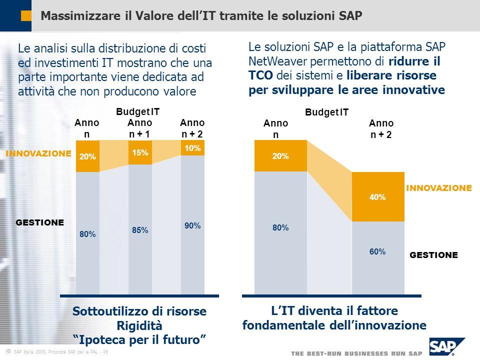  SAP Italia 2005, Proposta SAP per la PAL - 19 Massimizzare il Valore dell'IT tramite le soluzioni SAP GESTIONE INNOVAZIONE 10% 90% 15% 85% 20% 80% Budget IT Anno n Anno n + 1 Anno n + 2 GESTIONE INNOVAZIONE 60% 80% 20% 40% Budget IT Anno n Anno n + 2 Le analisi sulla distribuzione di costi ed investimenti IT mostrano che una parte importante viene dedicata ad attività che non producono valore Le soluzioni SAP e la piattaforma SAP NetWeaver permettono di ridurre il TCO dei sistemi e liberare risorse per sviluppare le aree innovative Sottoutilizzo di risorse Rigidità Ipoteca per il futuro L'IT diventa il fattore fondamentale dell'innovazione
