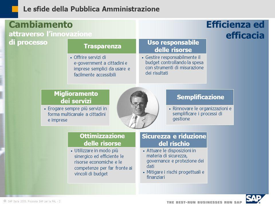  SAP Italia 2005, Proposta SAP per la PAL - 2 Le sfide della Pubblica Amministrazione Cambiamento attraverso l'innovazione di processo Efficienza ed efficacia Gestire responsabilmente il budget controllando la spesa con strumenti di misurazione dei risultati Uso responsabile delle risorse Attuare le disposizioni in materia di sicurezza, governance e protezione dei dati Mitigare i rischi progettuali e finanziari Sicurezza e riduzione del rischio Rinnovare le organizzazioni e semplificare i processi di gestione Semplificazione Ottimizzazione delle risorse Offrire servizi di e-government a cittadini e imprese semplici da usare e facilmente accessibili Trasparenza Erogare sempre più servizi in forma multicanale a cittadini e imprese Miglioramento dei servizi Utilizzare in modo più sinergico ed efficiente le risorse economiche e le competenze per far fronte ai vincoli di budget