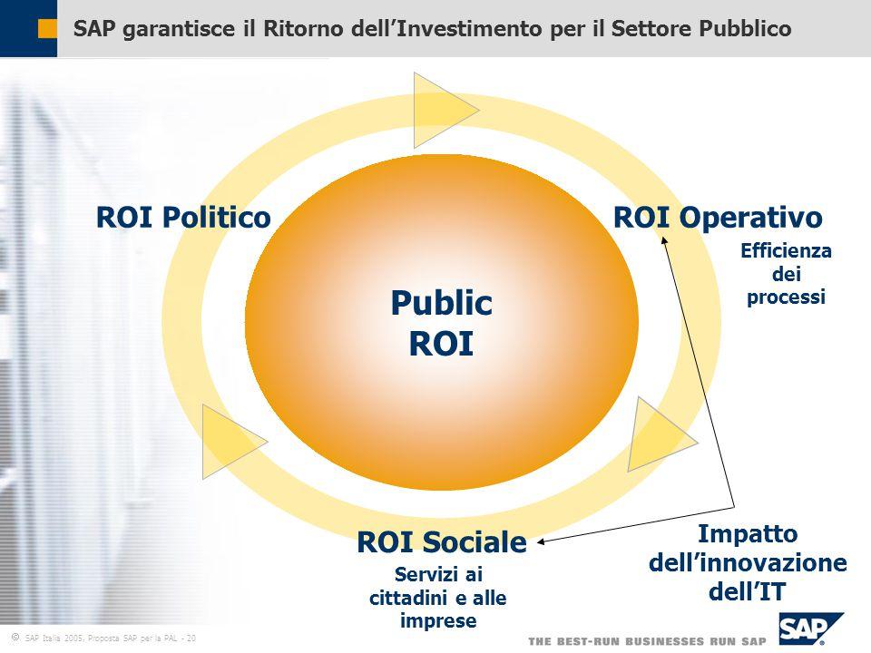  SAP Italia 2005, Proposta SAP per la PAL - 20 SAP garantisce il Ritorno dell'Investimento per il Settore Pubblico Public ROI ROI Operativo ROI Sociale ROI Politico Impatto dell'innovazione dell'IT Efficienza dei processi Servizi ai cittadini e alle imprese