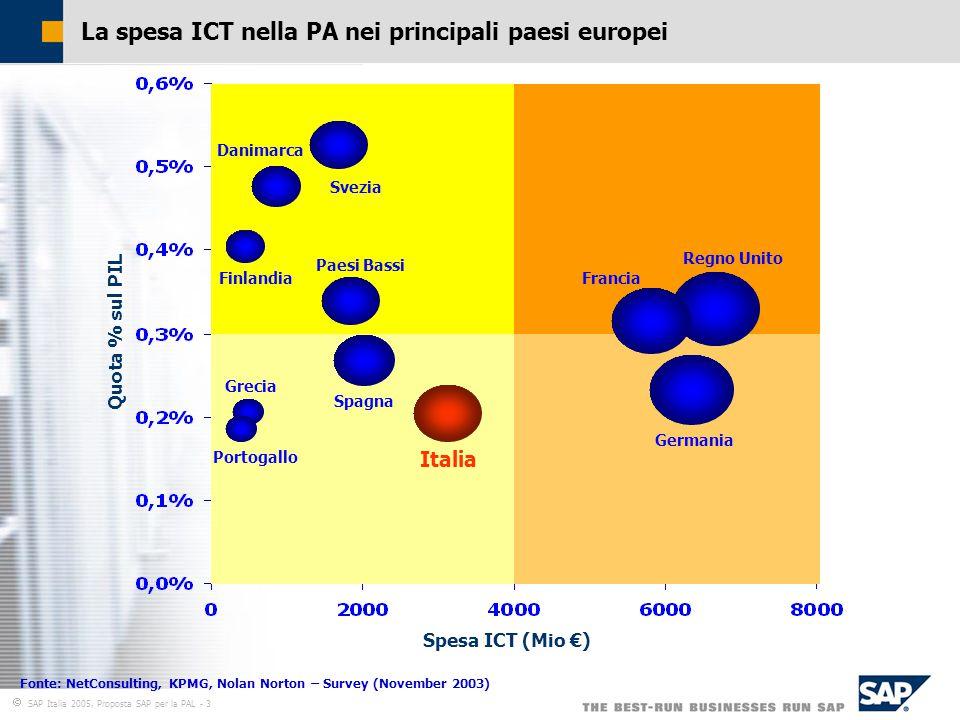  SAP Italia 2005, Proposta SAP per la PAL - 3 Portogallo Grecia Finlandia Danimarca Svezia Paesi Bassi Spagna Francia Regno Unito Germania Spesa ICT (Mio €) Quota % sul PIL Italia La spesa ICT nella PA nei principali paesi europei Fonte: NetConsulting, KPMG, Nolan Norton – Survey (November 2003)