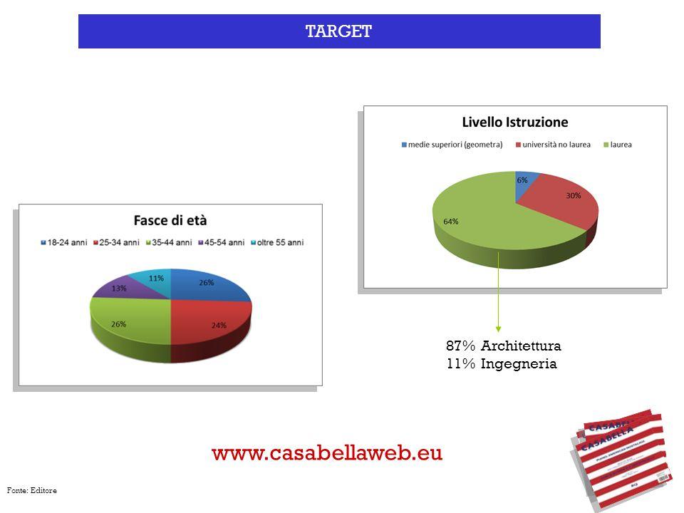 Fonte: Editore TARGET 87% Architettura 11% Ingegneria www.casabellaweb.eu