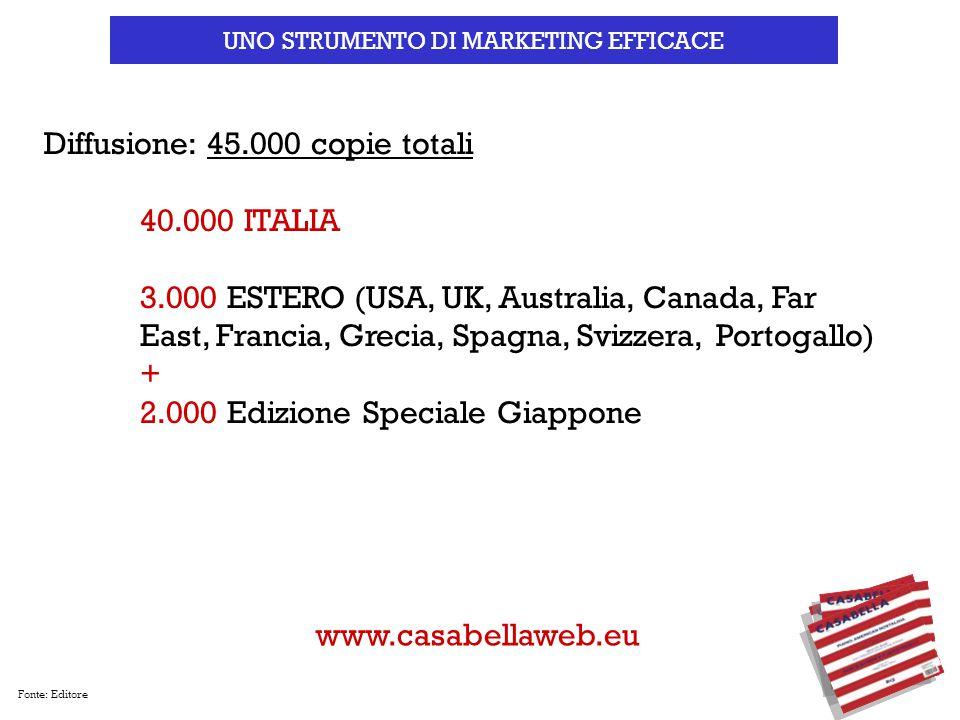 Fonte: Editore Diffusione: 45.000 copie totali 40.000 ITALIA 3.000 ESTERO (USA, UK, Australia, Canada, Far East, Francia, Grecia, Spagna, Svizzera, Po