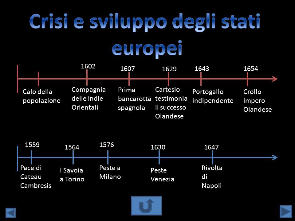 Calo della popolazione 1607 Prima bancarotta spagnola 1643 Portogallo indipendente 1629 Cartesio testimonia il successo Olandese 1602 Compagnia delle