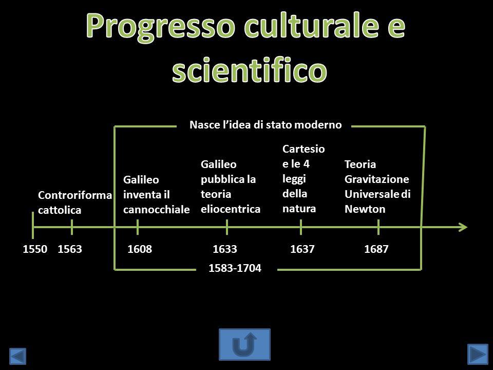 15501563 Controriforma cattolica 1608 Galileo inventa il cannocchiale Galileo pubblica la teoria eliocentrica 16331637 Cartesio e le 4 leggi della nat