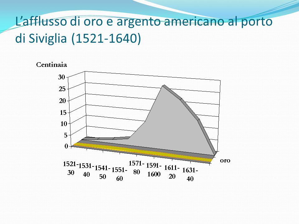 L'afflusso di oro e argento americano al porto di Siviglia (1521-1640)