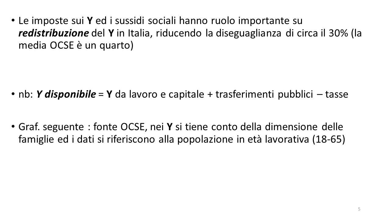 Le imposte sui Y ed i sussidi sociali hanno ruolo importante su redistribuzione del Y in Italia, riducendo la diseguaglianza di circa il 30% (la media OCSE è un quarto) nb: Y disponibile = Y da lavoro e capitale + trasferimenti pubblici – tasse Graf.