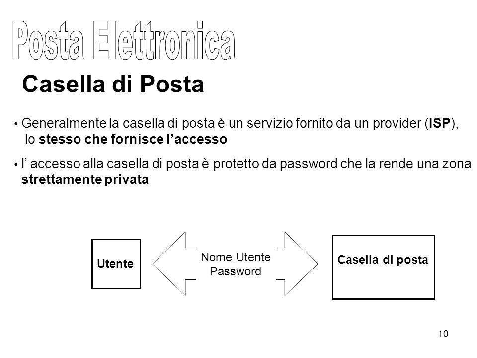 10 Casella di Posta Generalmente la casella di posta è un servizio fornito da un provider (ISP), lo stesso che fornisce l'accesso l' accesso alla casella di posta è protetto da password che la rende una zona strettamente privata Casella di posta Utente Nome Utente Password