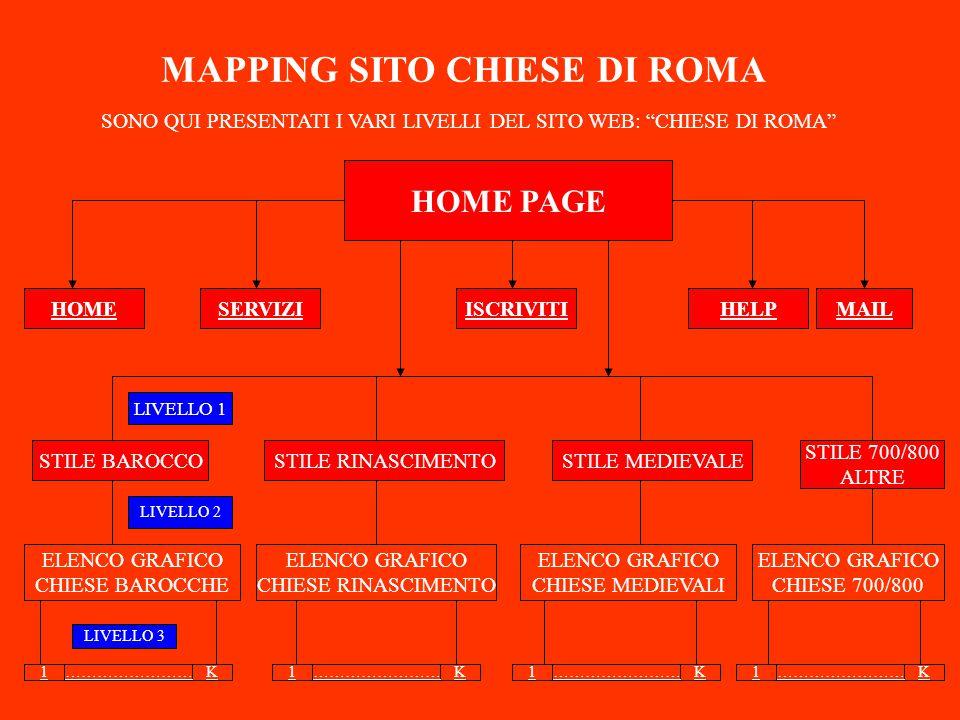 MAPPING SITO CHIESE DI ROMA HOME PAGE MAILHELPSERVIZI STILE 700/800 ALTRE STILE MEDIEVALESTILE RINASCIMENTOSTILE BAROCCO ELENCO GRAFICO CHIESE BAROCCHE ELENCO GRAFICO CHIESE RINASCIMENTO ELENCO GRAFICO CHIESE MEDIEVALI ELENCO GRAFICO CHIESE 700/800 SONO QUI PRESENTATI I VARI LIVELLI DEL SITO WEB: CHIESE DI ROMA LIVELLO 1 LIVELLO 2 1K……………………1K 1K 1K LIVELLO 3 HOMEISCRIVITI