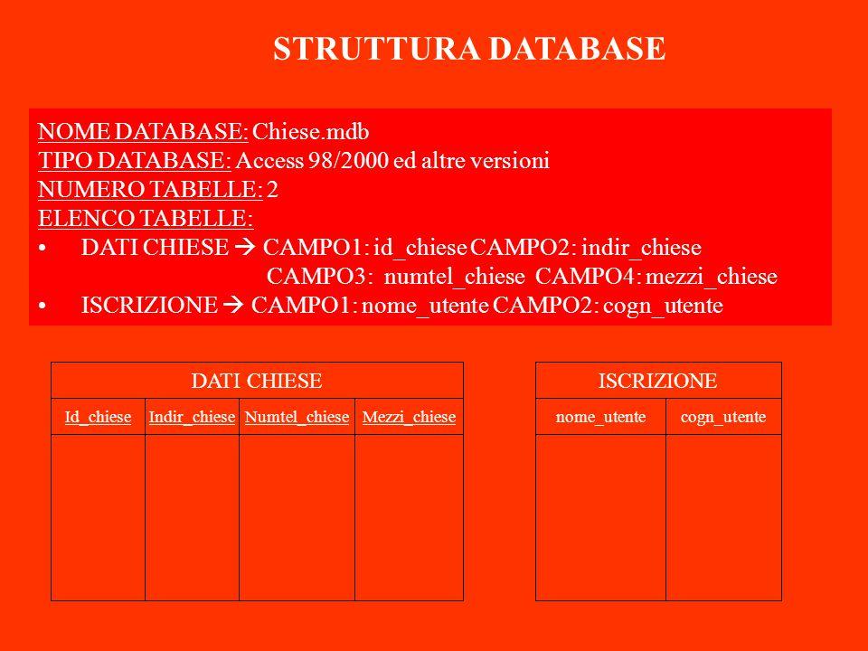 NOME DATABASE: Chiese.mdb TIPO DATABASE: Access 98/2000 ed altre versioni NUMERO TABELLE: 2 ELENCO TABELLE: DATI CHIESE  CAMPO1: id_chiese CAMPO2: indir_chiese CAMPO3: numtel_chiese CAMPO4: mezzi_chiese ISCRIZIONE  CAMPO1: nome_utente CAMPO2: cogn_utente STRUTTURA DATABASE DATI CHIESEISCRIZIONE nome_utentecogn_utenteMezzi_chieseNumtel_chieseIndir_chieseId_chiese