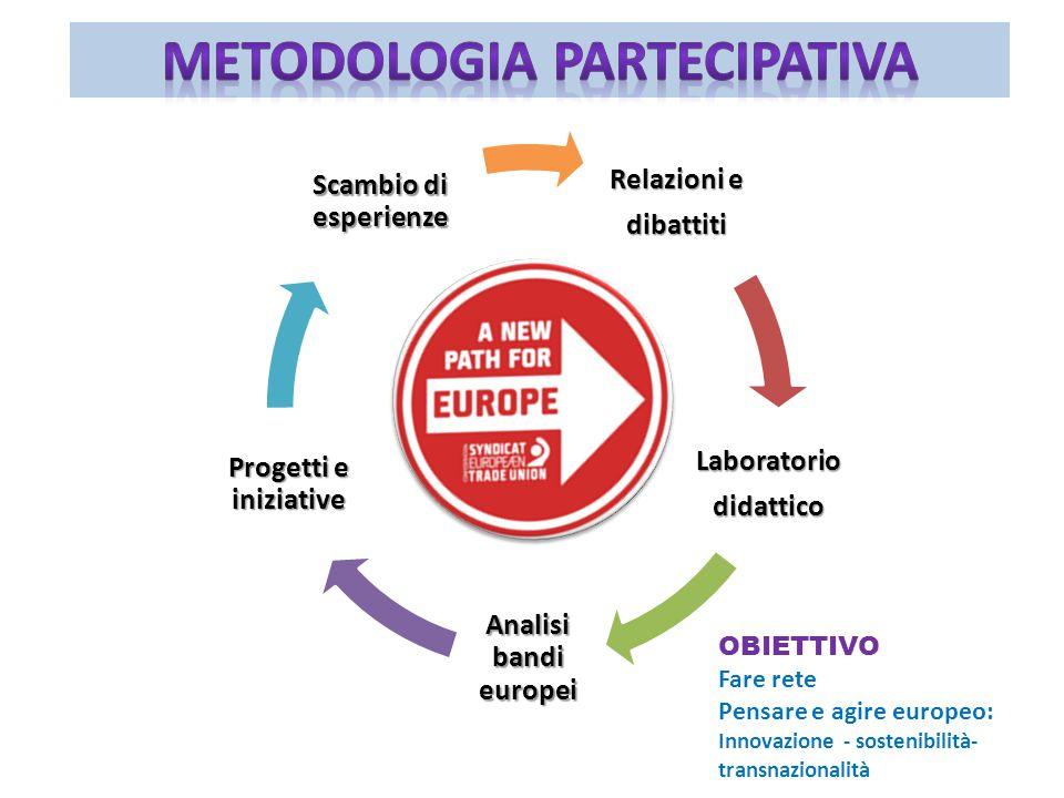 Relazioni e dibattiti Laboratoriodidattico Analisi bandi europei Progetti e iniziative Scambio di esperienze OBIETTIVO Fare rete Pensare e agire europeo: Innovazione - sostenibilità- transnazionalità